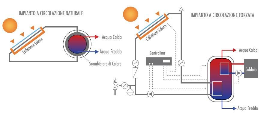 Come funziona un impianto solare termico tecnoedilenergy for Tubi del serbatoio dell acqua calda